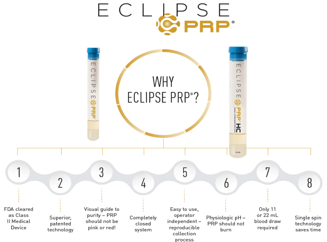 Why Elcipse PRP